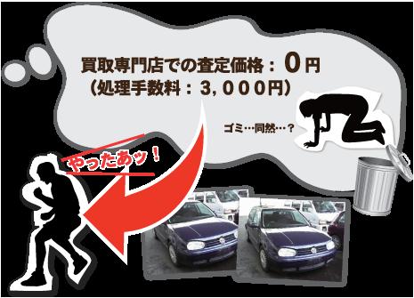 買取専門店での査定価格:0円(処理手数料:3,000円)/ゴミ…同然…?